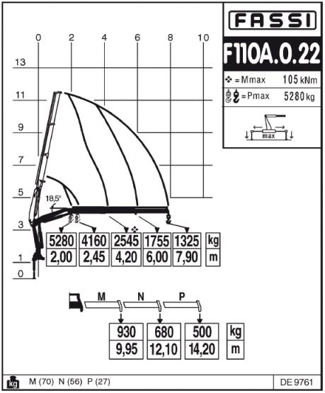 Диаграмма грузоподъемности манипулятора Fassi F110A.0.22