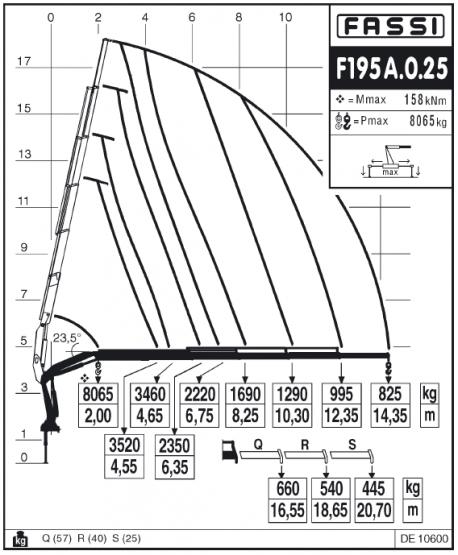 Характеристики манипулятора Fassi F195A.0.25 на базе МАЗ
