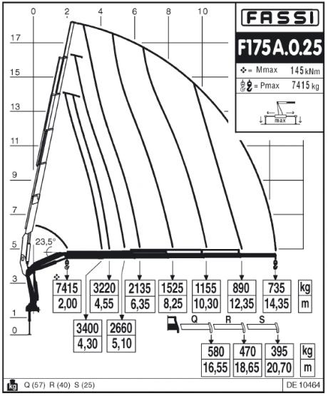 Манипулятор Fassi F175A.0.25 характеристики
