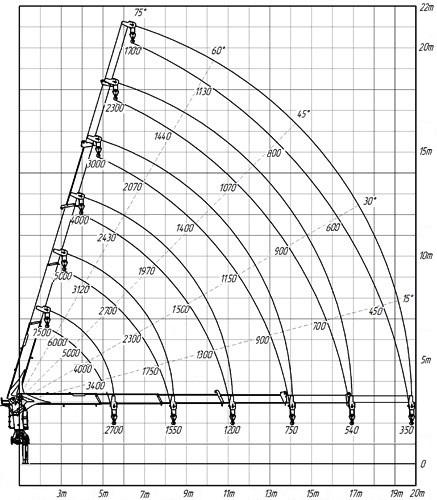 Диаграмма грузоподъемности манипулятора Kanglim KS 2056 SM
