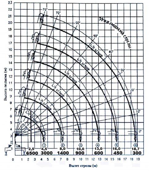 График рабочей зоны КМУ Kanglim KS1256 GII